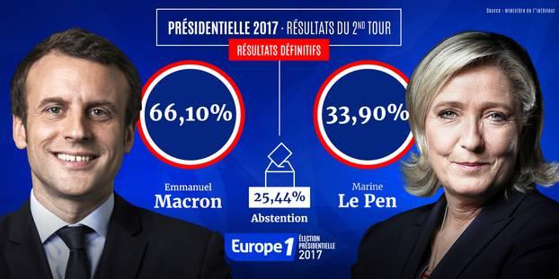 résultats second tour présidentielles 2017 macron le pen